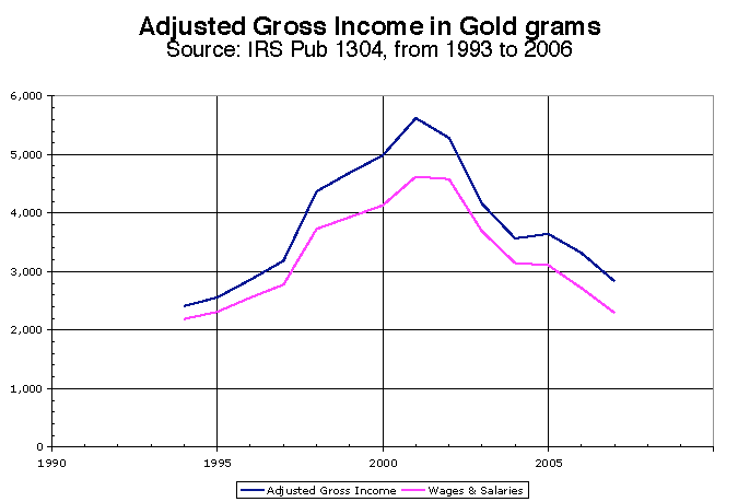 AGI and Wages in gold grams
