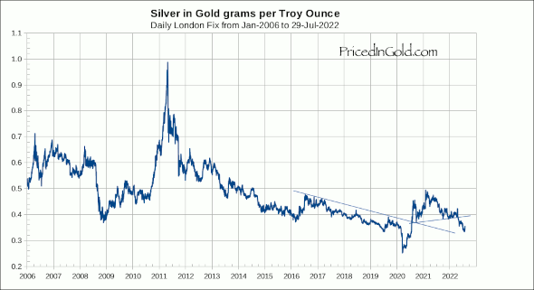 Silver priced in gold