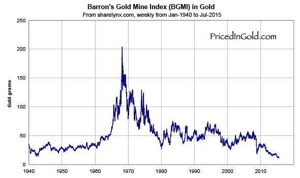 Barron's Gold Mine Index, since 1940