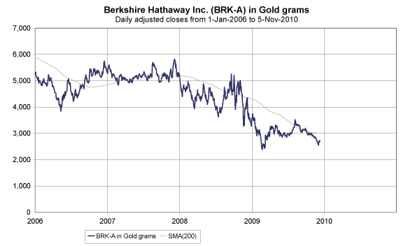 Chart of Berkshire Hathaway shares, in gold grams