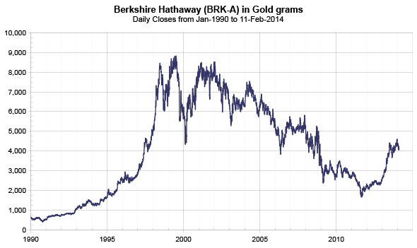 Berkshire Hathaway A Shares priced in gold from 1990