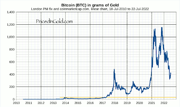 Bitcoin geprijsd in goud - Lineair