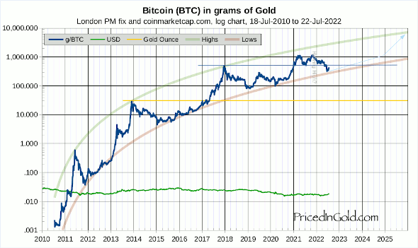 BTC in gold