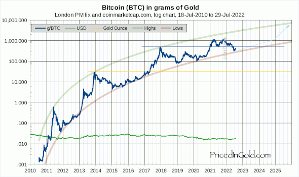 Bitcoin priced in gold
