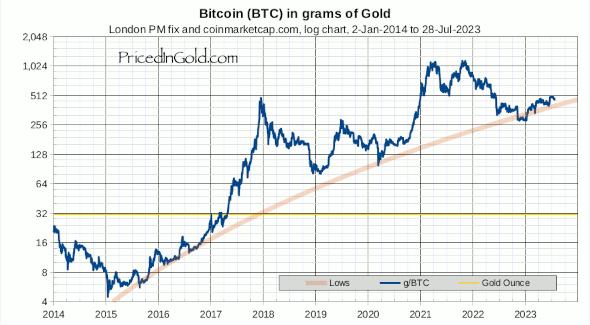 Bitcoin geprijsd in goud - Logaritmisch (closeup)