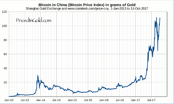 Bitcoin Value In China