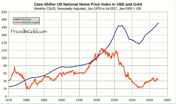 Case Shiller Us Home Price Index Seasonally Adjusted In Usd And Gold