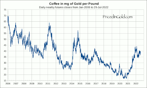 Coffee priced in gold
