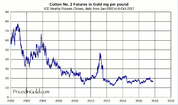 Cotton priced in gold