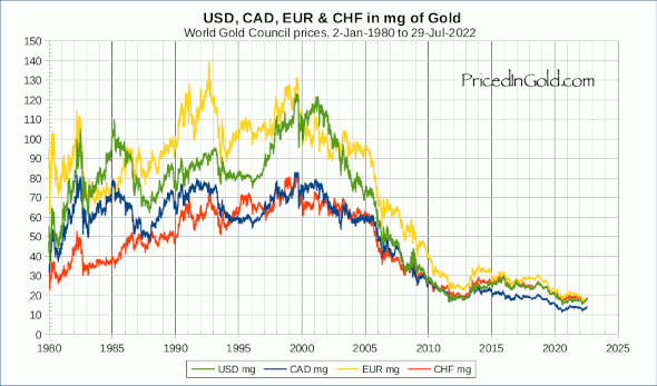 Eur Cad Chf And Usd From 1980