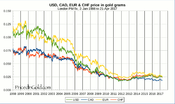 EUR CAD CHF and USD from 1998