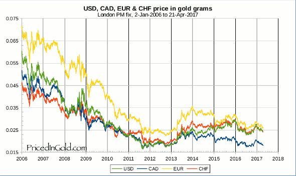 EUR CAD CHF and USD from 2006