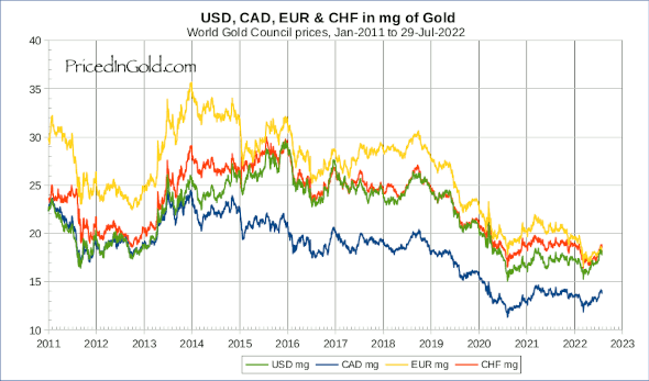 EUR CAD CHF and USD from 2011