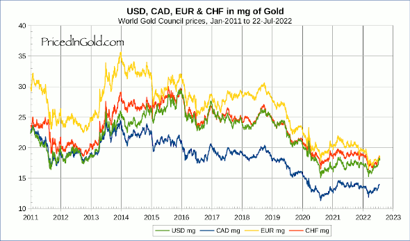 Currencies In Gold Grams From 2017 To Present