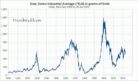 The Dow Jones Industrial Average, over the last century, denominated in gold. Hmm... there might ...