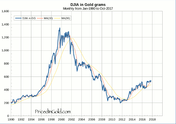 DJIA monthly since 1990, Priced in Gold