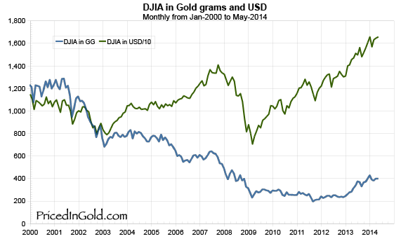 Dow Jones Industrial Average in USD and gold grams since 1997