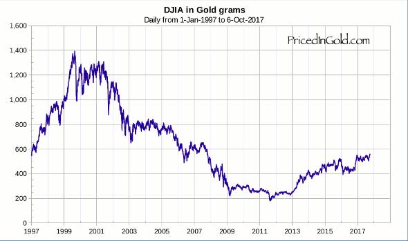 Wat ook leuk is de aandelenmarkt in goud grammen goud zelfs http