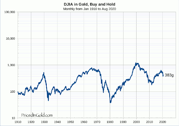Dow Jones Industrials, Buy and Hold since 1910