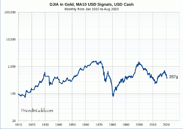 DJIA, Trading 10 month moving average, USD signals, USD cash, since 1910