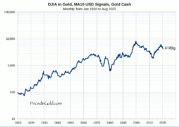 DJIA, Trading 10 month moving average, USD signals, Gold cash, since 1910