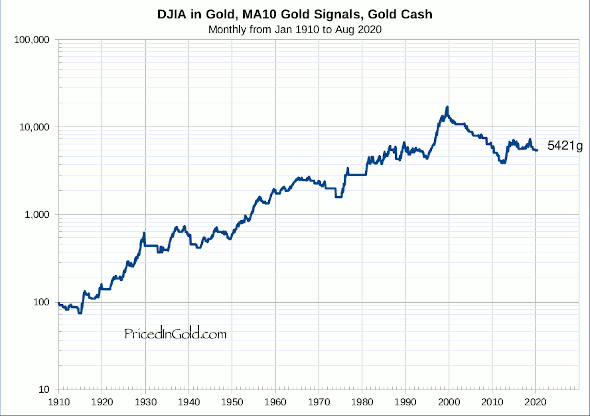 DJIA, Trading 10 month moving average, Gold signals, Gold cash, since 1910