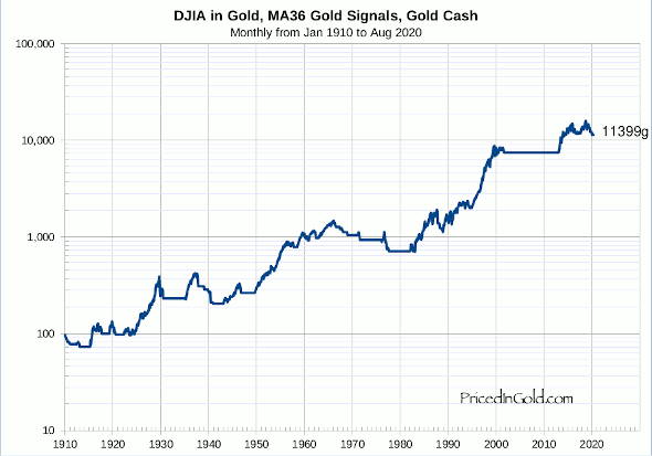 DJIA, Trading 36 month moving average, Gold signals, Gold cash, since 1910