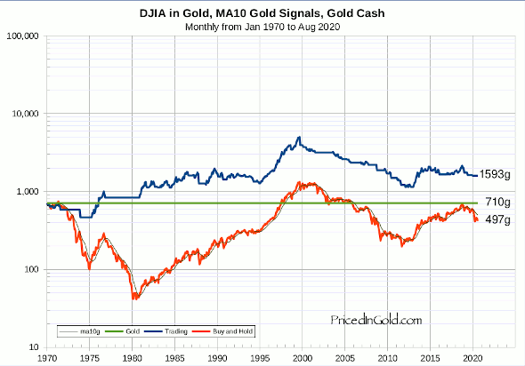 DJIA, Trading 10 month moving average, Gold signals, Gold cash, since 1970