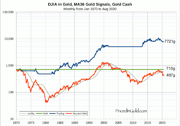DJIA, Trading 36 month moving average, Gold signals, Gold cash, since 1970