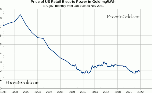 Electricity prices in gold since 1998