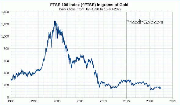 FTSE 100 Index, since 1990