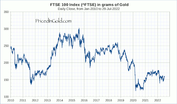 FTSE 100 Index, since 2014