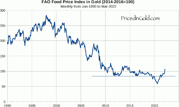 Chart of food prices in gold