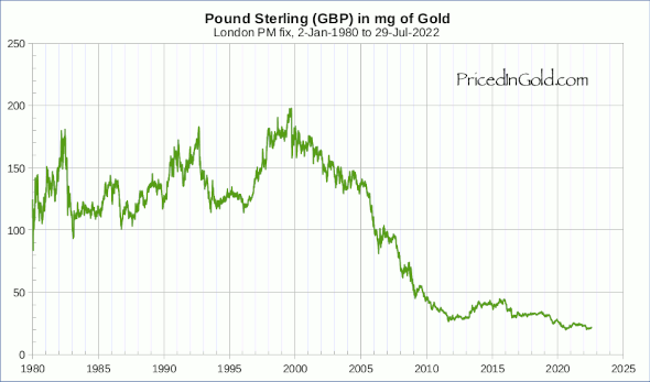 Pound Sterling (GBP), since 1980
