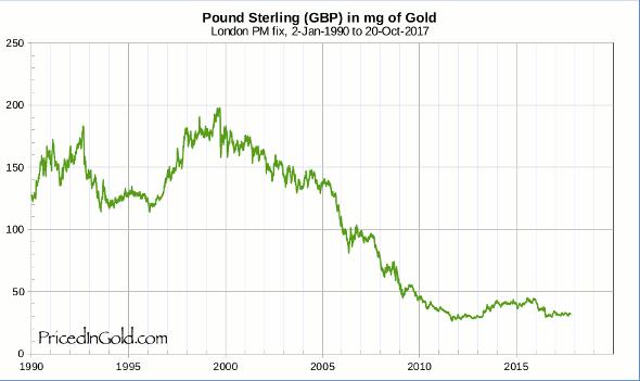 Pound Sterling (GBP), since 1990