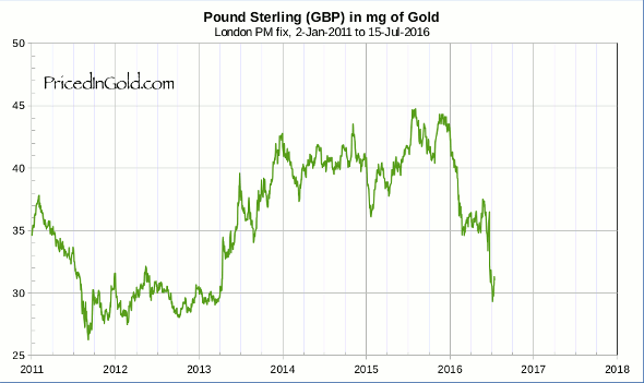 Pound Sterling Since 2011