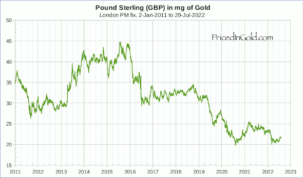 Pound Sterling (GBP), since 2011