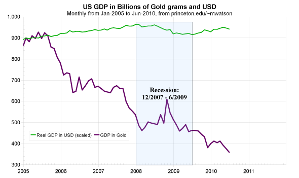 US GDP in USD and Gold