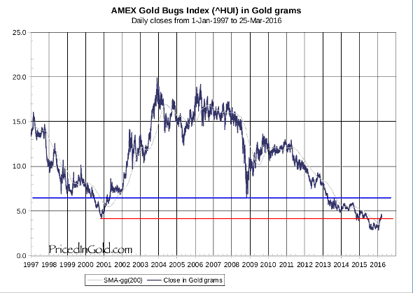 HUI priced in gold