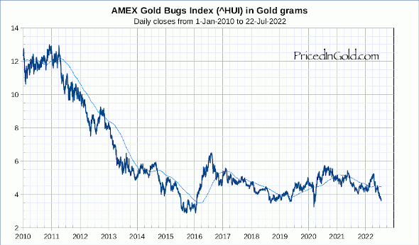 HUI Gold Stocks prices since 2010