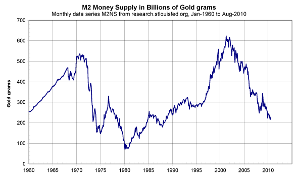 M2 money supply in gold grams