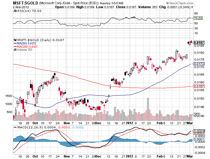 Sample StockCharts.com chart of MSFT in gold