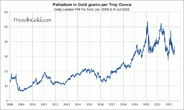 Palladium priced in grams of gold