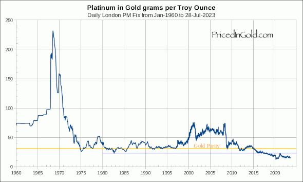 Platinum priced in grams of gold