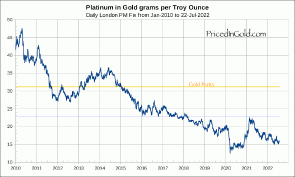 Platinum priced in grams of gold