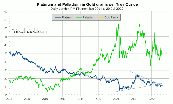 Palladium vs Platinum, priced in grams of gold
