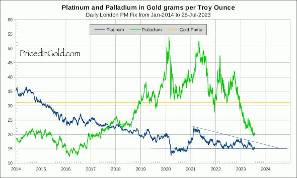 Palladium vs Platinum, priced in grams of gold