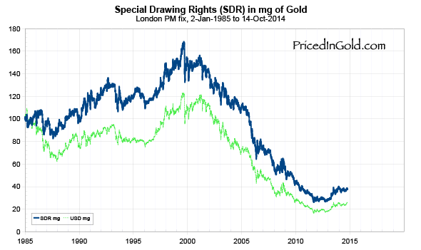 IMF Special Drawing Rights, since 1985