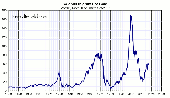 SP500 vs Gold
