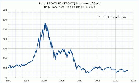 STOXX50E, since 1990